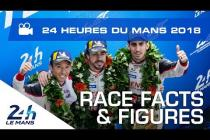 The 2018 24 Hours of Le Mans under the microscope (video)